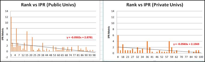 Variation of IPR