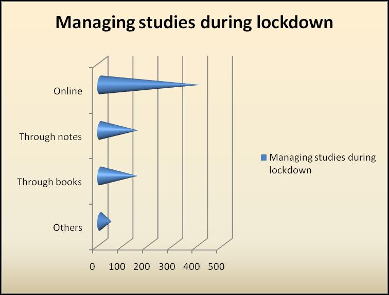 managing studies