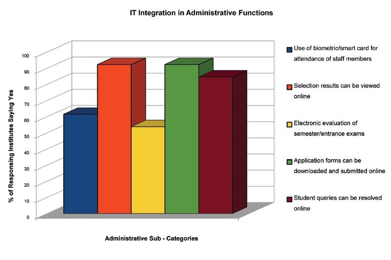 Smart B-Schools Survey 2010 | digitalLEARNING Magazine